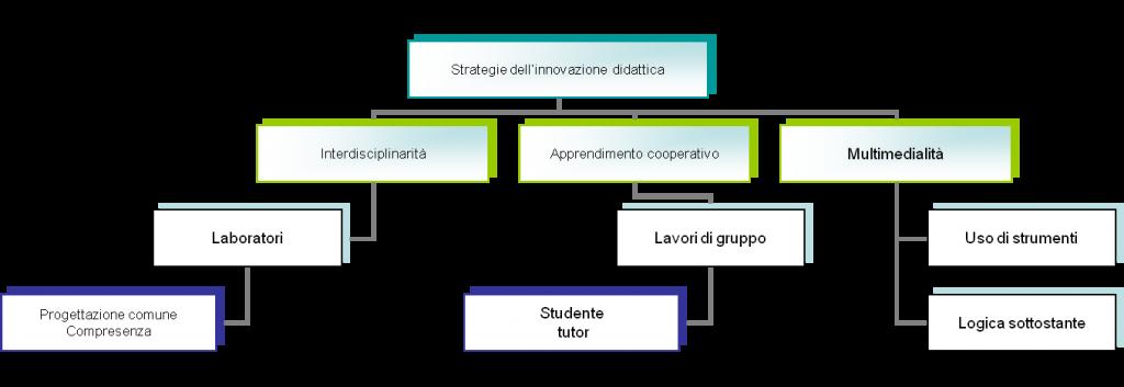 Rappresentazione sintetica del progetto Innovazione Didattica